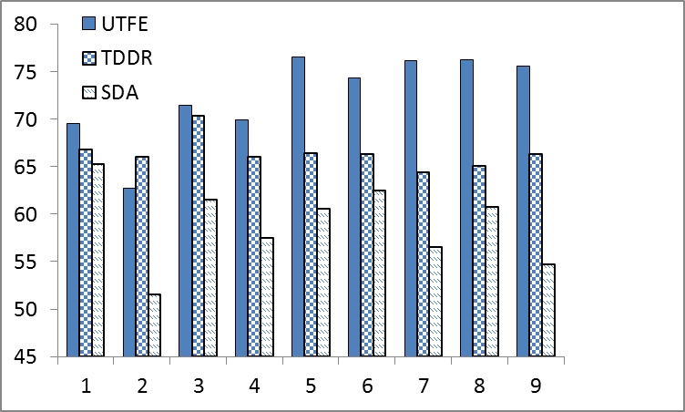 Fig. 1. The average classification results under nine experimental settings {(k, n T tr )}.