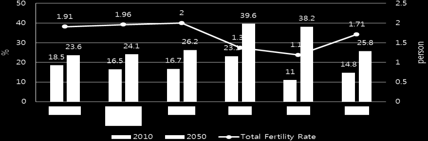 Fig. 1. International comparison of the elderly population ratio and birth rate (2010, 2050).