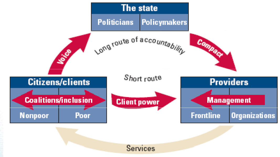 P a g e 17 Figure 10: Governance framework: key relationships of power (28) Many of the shortcomings of the health system have been attributed to a breakdown of accountability structures and the