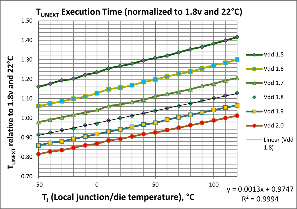 5.4.3 Temperature Effects The benchmark pulse described above provides a very satisfactory and practical way to measure junction temperature under operational conditions.