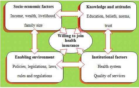 25 Figure 3: Conceptual framework of determinants of enrolment into health insurance 3.2 The Study Area This study was undertaken in Kilolo District, Iringa Region.