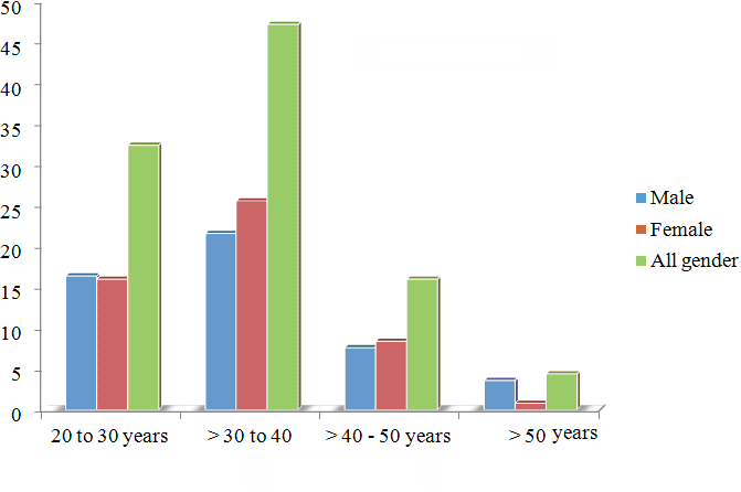 % of respondents 34 Age of respondents Figure 5: Respondents by age and gender 4.1.
