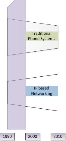 Current state of VoIP Figure 2.1: VoIP development (Hartpence, 2007).