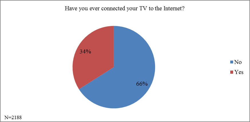 GRAPH 9 Types of connection presented on Brazilian Internet users TV. As shown in Graph 10, 34% of respondents already have their TV connected to the internet.