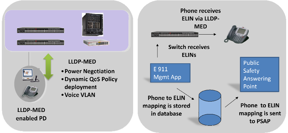 FastIron Solution Figure 7(L) LLDP-MED negotiation Process between end devices and brocade FastIron Device Figure 7 (R) The Switch Passes ELIN information to the end device and to the