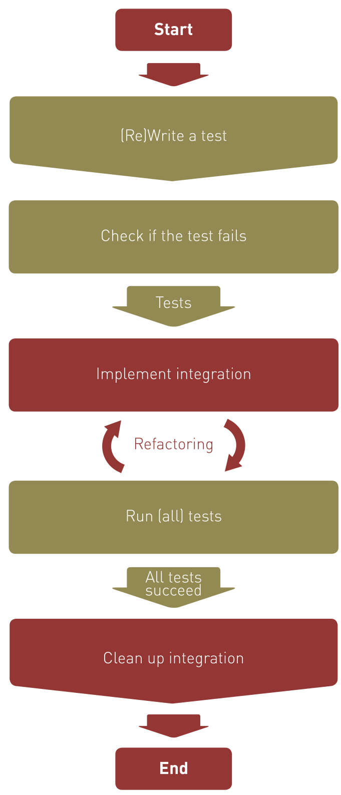 ICC Handbk P a g e - 52 61 TEST-DRIVEN DEVELOPMENT Test-driven develpment (TDD) is ne f the best ways t ensure quality f unit testing in integratin develpment.