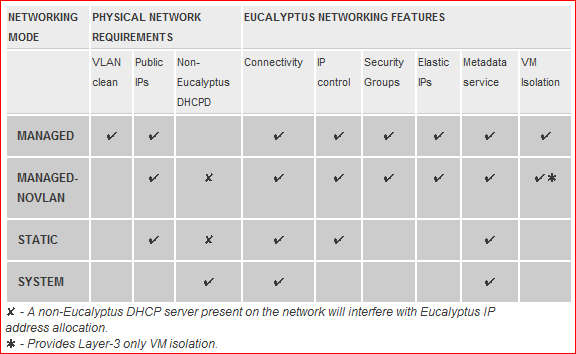 Figure 11 - Relationship between Eucalyptus networking modes and corresponding requirements for the underlying physical network 29 3.