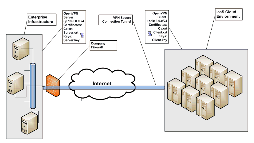 calls into an IaaS provider using a REST-based or SOAPbased API for provisioning and managing server instances.