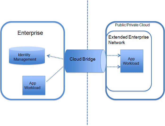 enterprises to choose from the available cloud deployment and resource models.