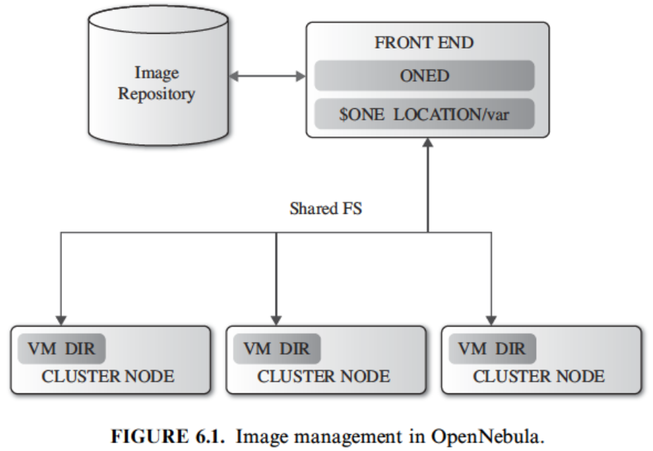 DISTRIBUTED MANAGEMENT OF VIRTUAL INFRASTRUCTURES VM Management