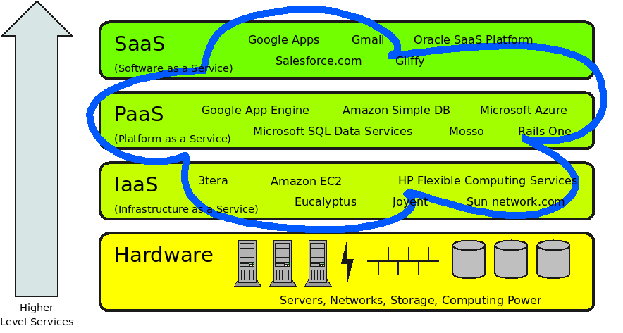 Three Major Types of Cloud Services SaaS: Provides enterprise quality software (complete applications) PaaS: Appears as one single large computer and makes it simple to scale from a single server to