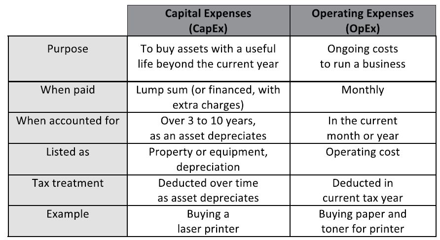 From Capex to Opex A consistent trend, accelerated by the global financial crisis, is a trend for financial decision makers to pare back on new capital investments (CapEx), opting wherever possible