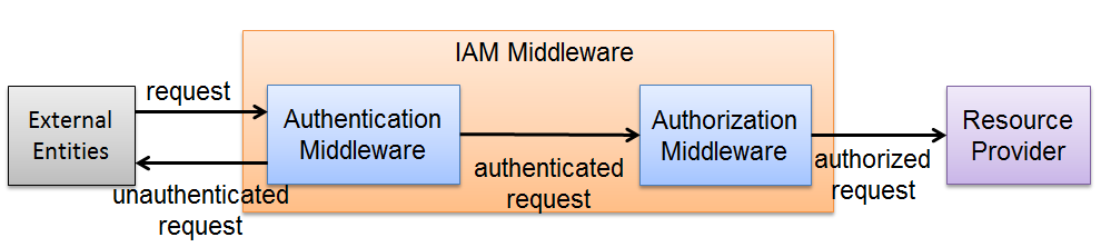 Chapter 4. SAVI IAM 50 Figure 4.6: An Authentication Request Figure 4.