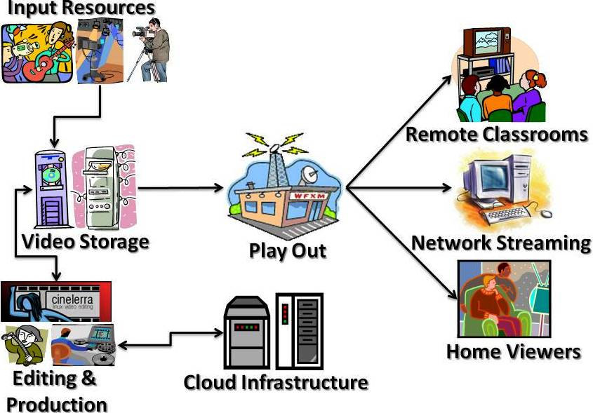 Figure 2. Use of Cinelerra at UNAH TV station. Figure 1. Schematic view of the implementation. III.