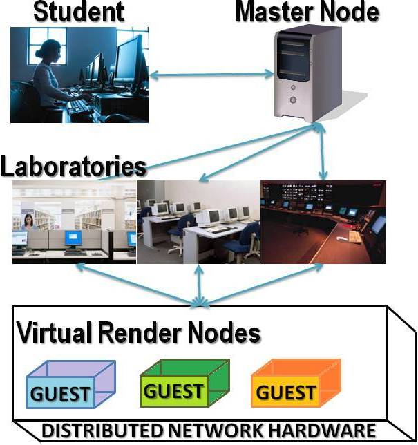 Figure 4. Performance with 40 seconds of video at 1080/60p. Figure 3. Use of Cinelerra by students with virtual render nodes located on remote computers on other rooms.
