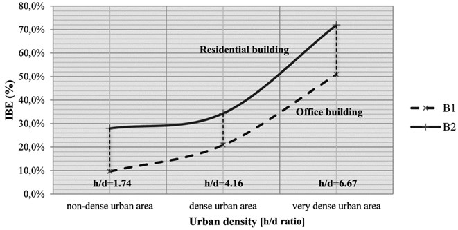 Figure 9 IBE trend with varying urban density for the two case study buildings proposed and described.
