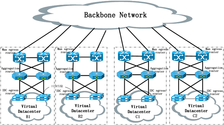 It can optionally provide an efficient layer 2 network, because more and more horizontal traffic among servers will predominate.