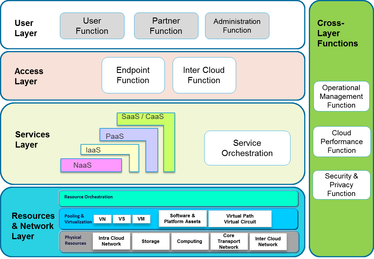 Annex A Mapping between this Technical Report and Technical Report for RA of cloud Technical Report Requirements and framework architecture of cloud infrastructure, based on cloud service data