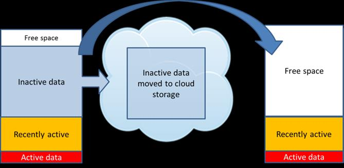 Figure 3: A CiS system offloads inactive data to the cloud in a hybrid cloud storage solution Putting a CiS system in the enterprise infrastructure also adds cloud data management functionality to it.