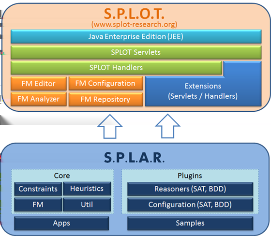 3. SOFTWARE PRODUCT LINE AS A GENERIC APPROACH TO SOFTWARE CREATION Figure 3.6. The architecture of SPLOT [49].