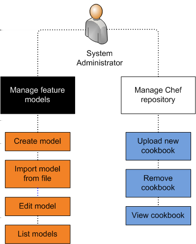 4. EXPERIMENT ENVIRONMENT PREPARATION TOOL OVERVIEW Figure 4.2. The design of Cloudberries administration interface.