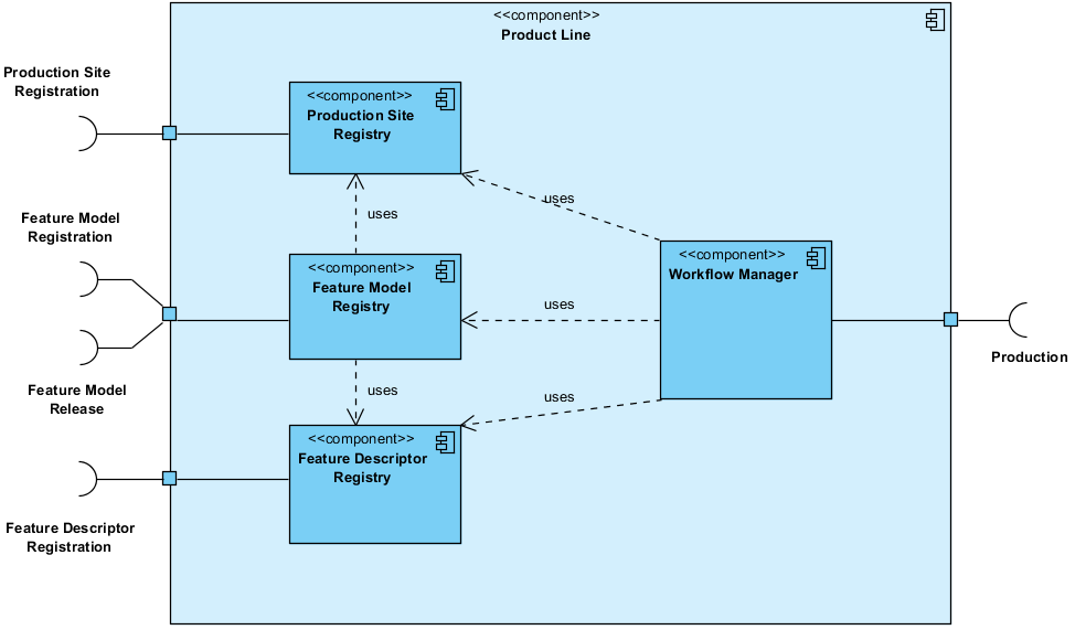 7.2. A concept of Feature Model - driven Software Product Line architecture in Cloudberries).