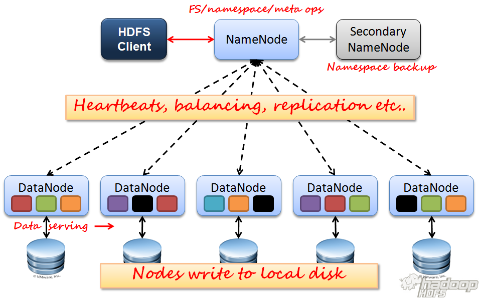 Computational infrastructure Hadoop is a framework that allows for the distributed
