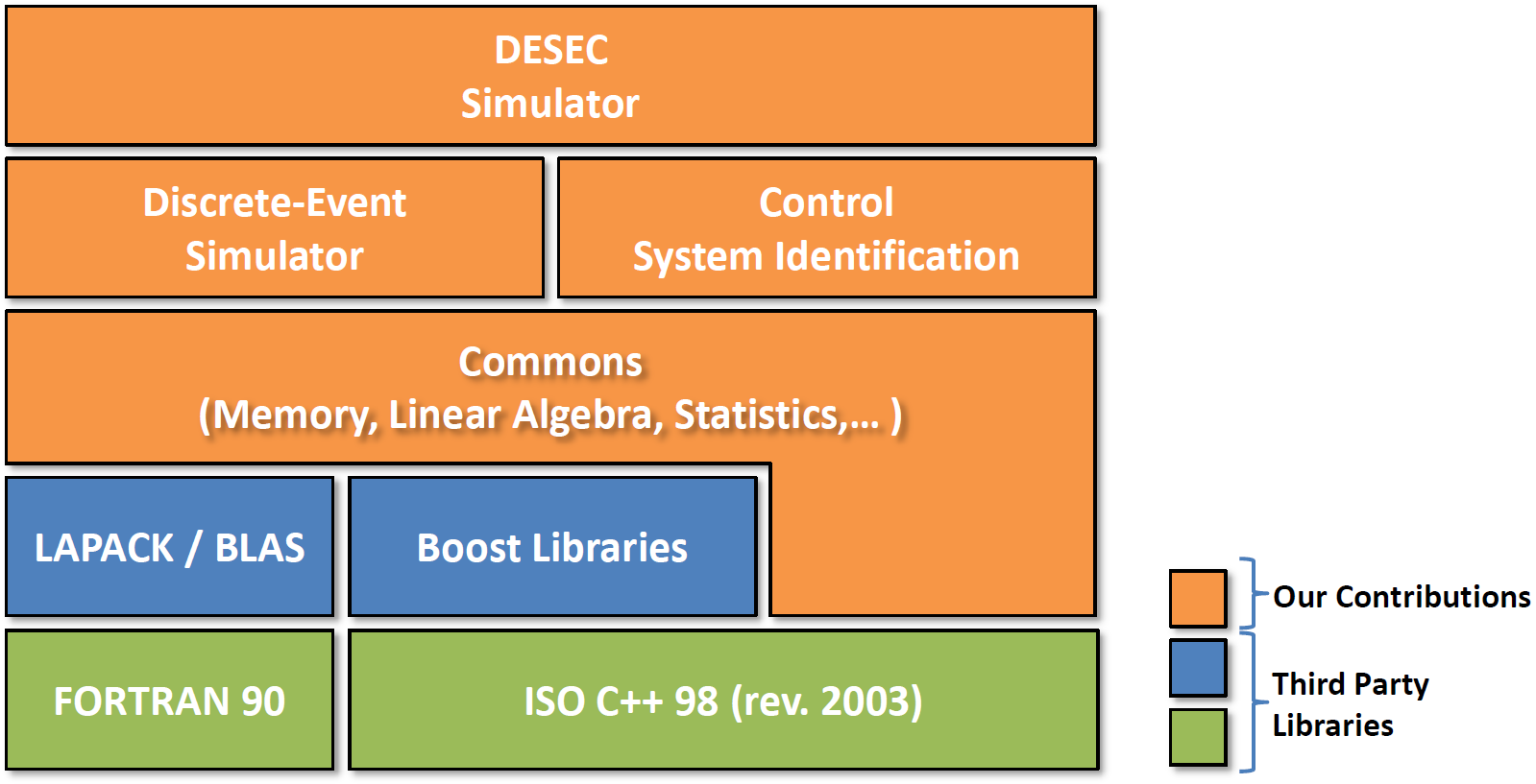 7.1. THE DESEC SIMULATOR 129 Figure 7.1: The DESEC simulator High-level block diagram. Besides the code developed by use, we also rely upon some third-party library.