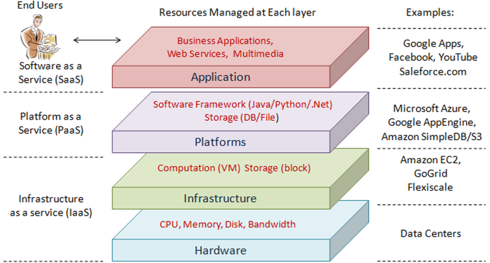12 CHAPTER 2. CLOUD COMPUTING Figure 2.1: The architecture of a cloud system (from [173]). is a Service, and can be used in a pay-as-you-go modality.