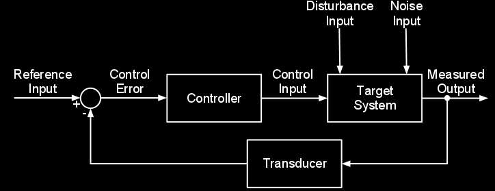 78 CHAPTER 5. LINEAR CONTROL THEORY (a) Open-loop control system.