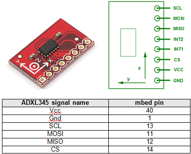 Interfacing the ADXL345 SPI
