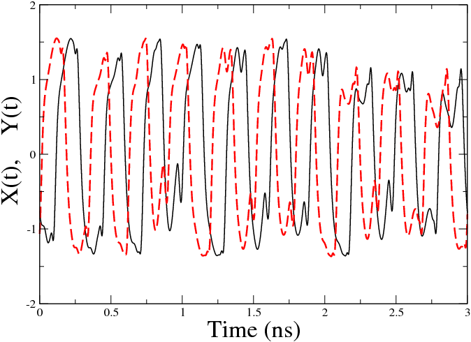 25 Figure 2.9: Emitter (solid line) and receiver (dashed line) time traces for T = 0.1ns (top), T = 0(center) and T = 0.1ns (bottom). J 0 = 1.5J th and φ = π/4 2.3.