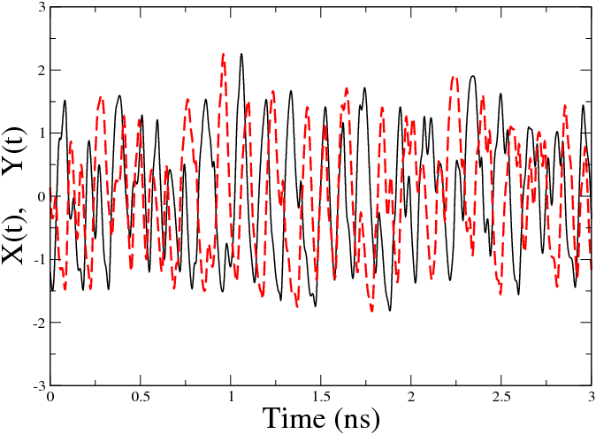 51 Figure 3.18: Emitter (solid line) and receiver (dashed line) time traces for T = 0.1ns (left), and T = 0.1ns (right). J 0 = 1.5J th,j 1 = 0.