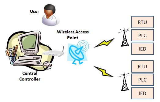 In Figure 2, the architecture of SCADA system that replaces the fieldbus with wireless communication. Along with the fieldbus, this setup is extended to the Internet.