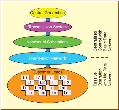 Chapter 2 Background The chapter gives some background information on Smart Grid and the need to have a robust communication network for the Advanced Metering Infrastructure.