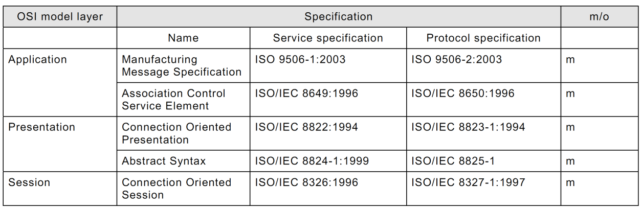 - A set of encoding rules for mapping these messages to bits and bytes when transmitted. In IEC 61850, MMS supports the mapping of the core ACSI services.
