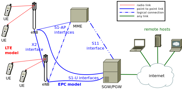 Figure 5.1 - LTE-EPC simulation model overall architecture, copied from [54] 5.2.1 LTE Model This model includes the LTE Radio Protocol stack (RRC, PDCP, RLC, MAC, PHY).