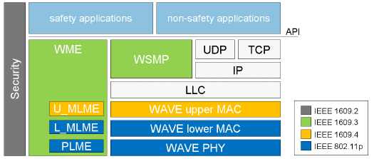 6 Background Figure 2-1: WAVE Standards. architecture of physical and MAC layer proposed by IEEE and European Telecommunications Standards Institute (ETSI) will be discussed.