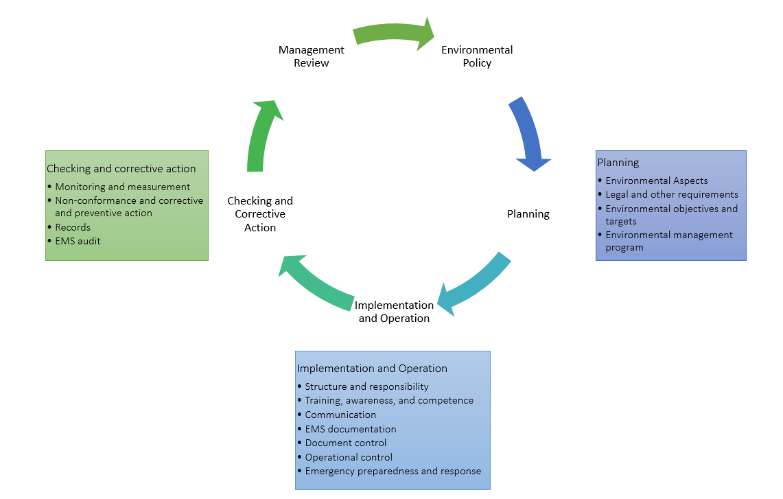 Figure 1 ISO 14001:2004 Detailed Steps 1) Environmental Policy In the first step, the enterprise is asked to develop, implement, and publish an environmental policy.
