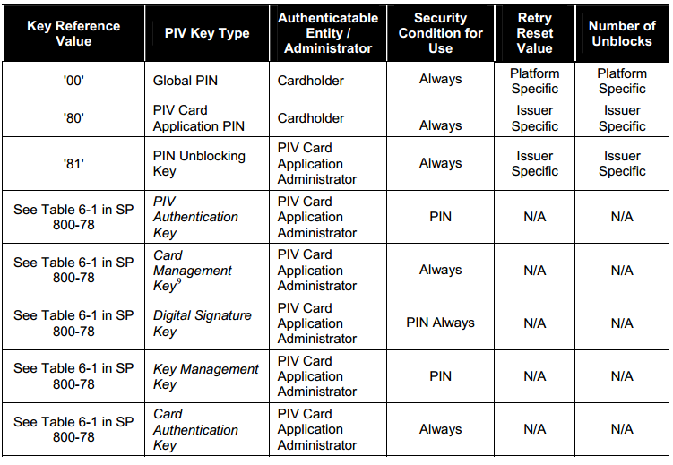 authentication, PIV Digital Signature, and PIV key management keys, the specific values are found in SP 800-78. Table 2.3: PIV Card Application Authentication and Key Reference; NIST SP 800-73-3.