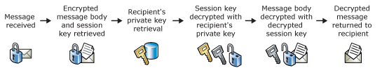 message is then encrypted with the symmetric key. The session key itself is then encrypted with the recipient s public key.