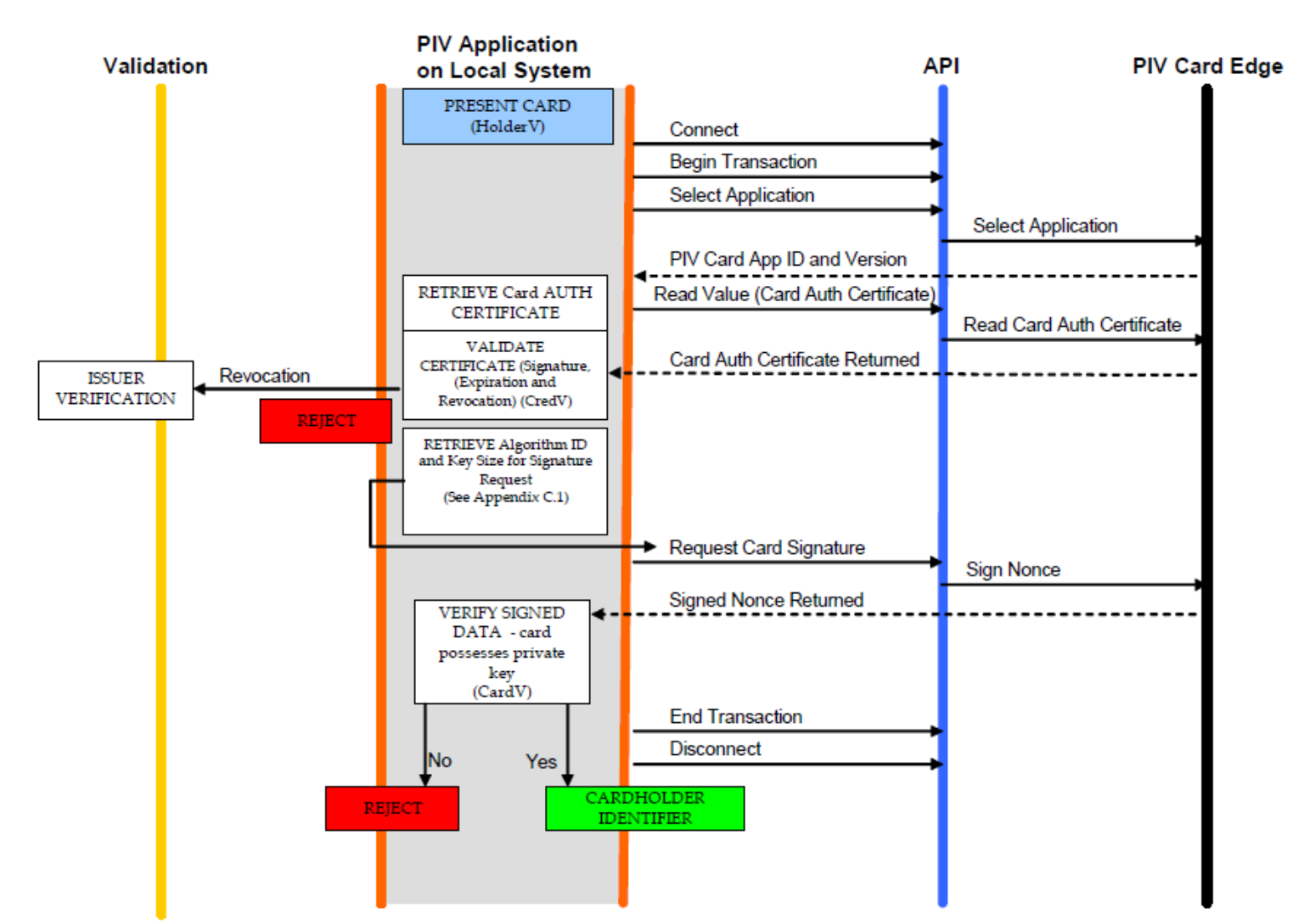 UNCLASSIFIED // FOUO Authentication with CAK Process Flow: 1. The reader reads the Card Authentication Key (CAK) certificate from the PIV Card Application. 2.