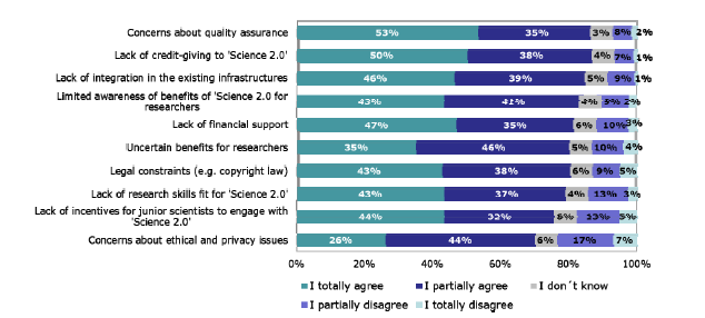 Barriers to Open Science for individual researchers Academic issues