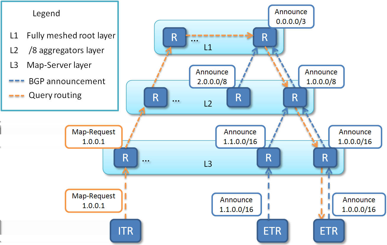 Fig. 5. LISP-ALT architecture The simulator routes Map-Requests from the ITR to the node authoritative for the mapping (ETR).