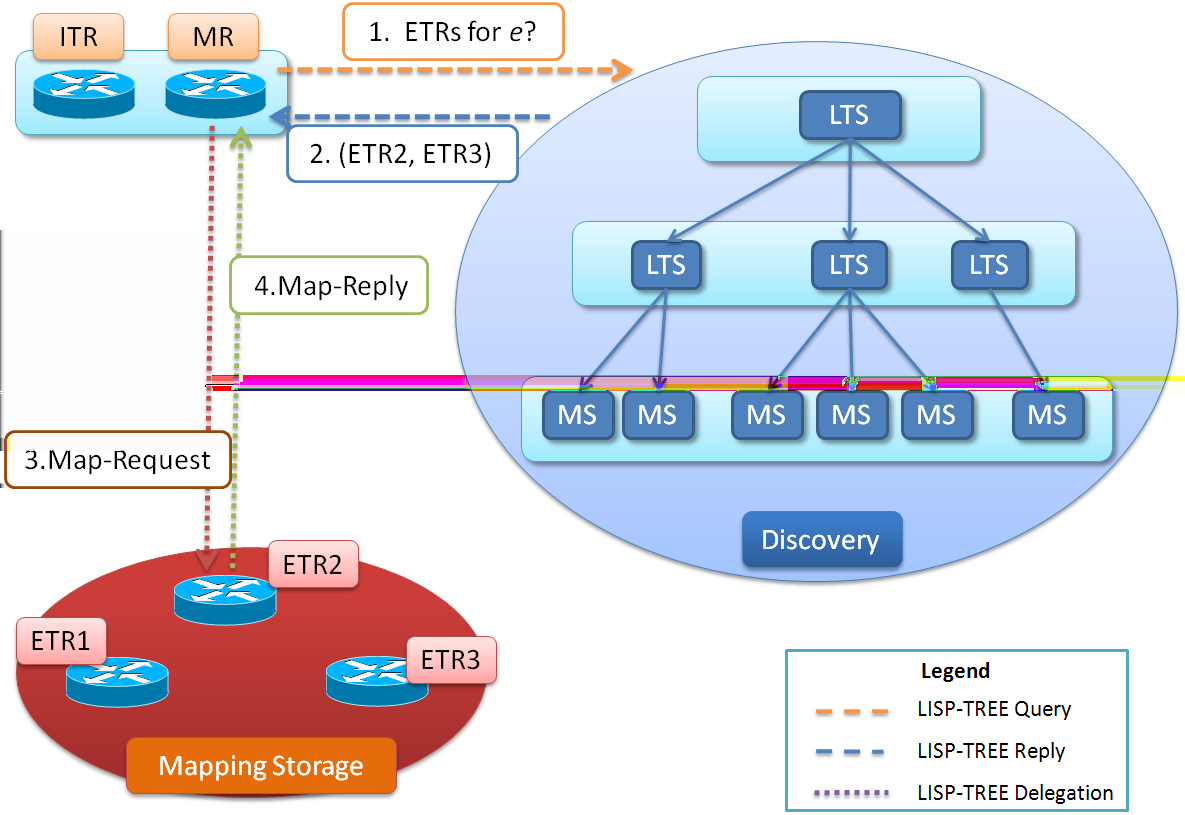 Fig. 2. Global overview of LISP-TREE. 1. The requester asks the discovery part to have the locator of some authoritative ETRs for an EID e. 2. The discovery part provides this list 3.