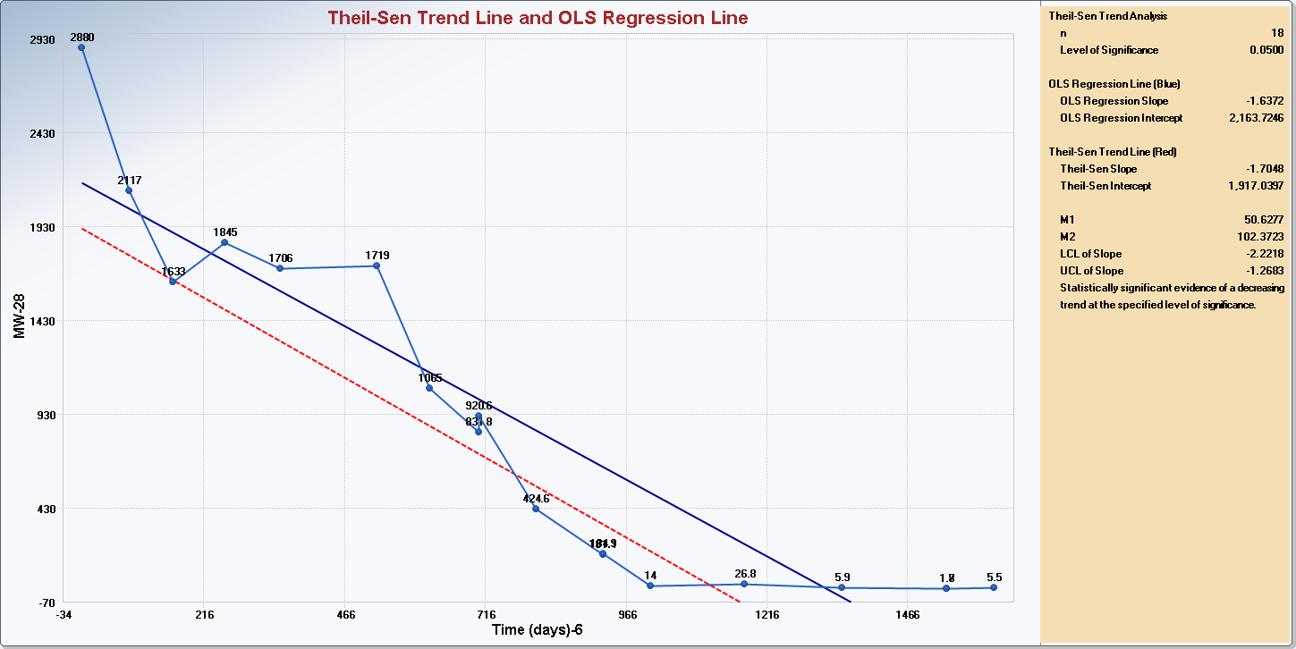 Specify the Cnfidence Level; a number in the interval (0.5, 1), 0.5 inclusive. The default chice is 0.95. Select the trend lines t be displayed: OLS Regressin Line and/r Theil-Sen Trend Line.