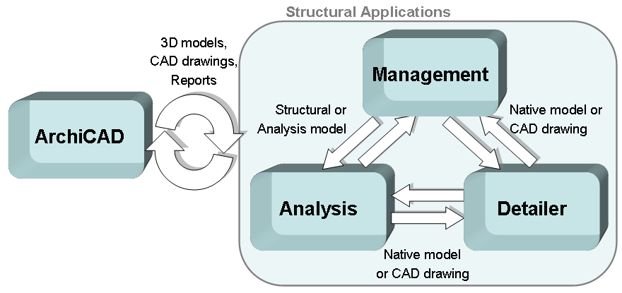 Typical Workflow This section is a general description of the typical issues to consider if you plan to exchange data between ArchiCAD and a Structural application.