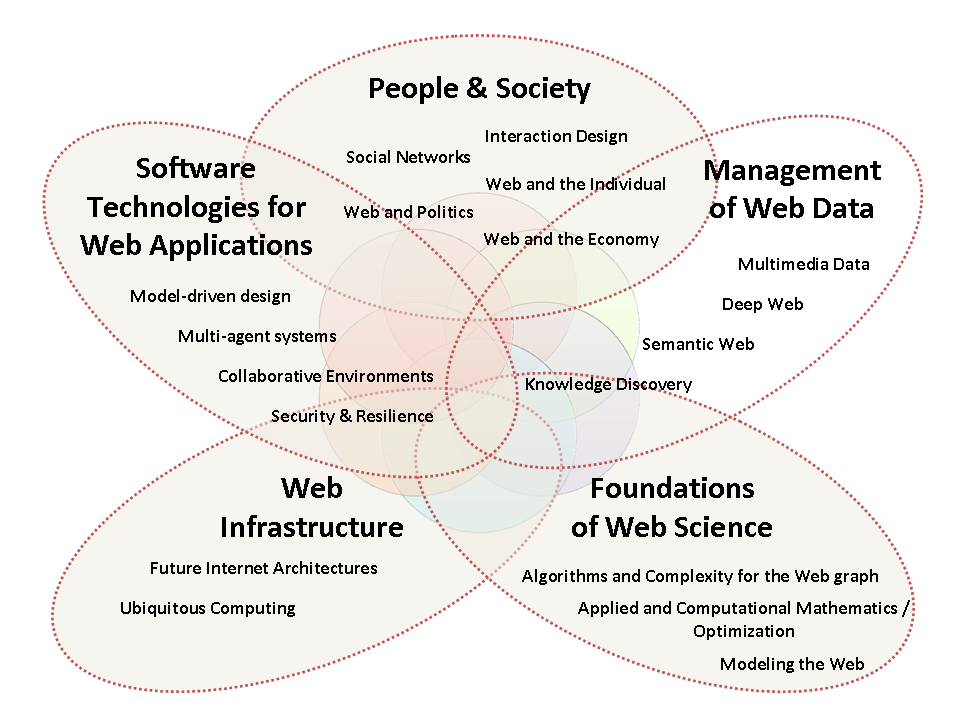 Figure 1. Web Science research program. d Informatique de Paris VI, France. The most prominent research effort closest to ours is the recently founded Web Science Research Initiative (WSRI) 2.