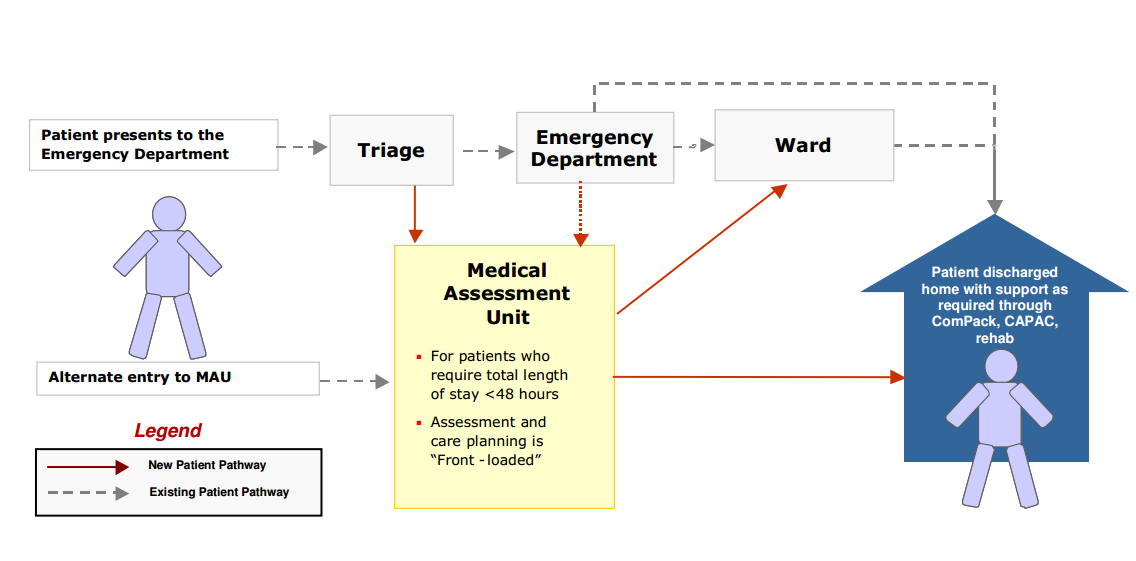 Figure 1: The role of the AMU in the patient pathway 1.5 Ambulatory Care Many conditions can be effectively managed out of hospital, with greater patient satisfaction and fewer hospital admissions.