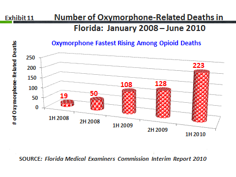 Nonmedical Use of Prescription Opioids During the first half of 2010, 2,578 individuals died in Florida with 1 or more prescription drugs in their system, of which 49 percent (n=1,268) had at least 1